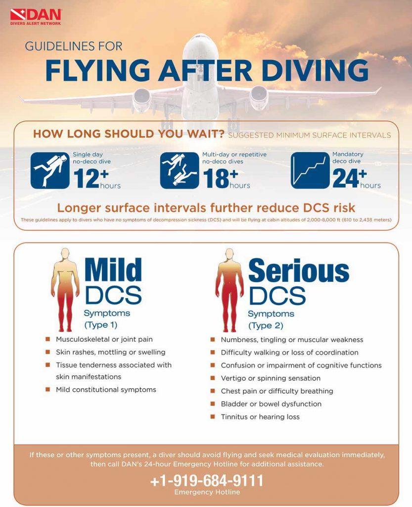 DAN Guidelines for Flying After Diving.
